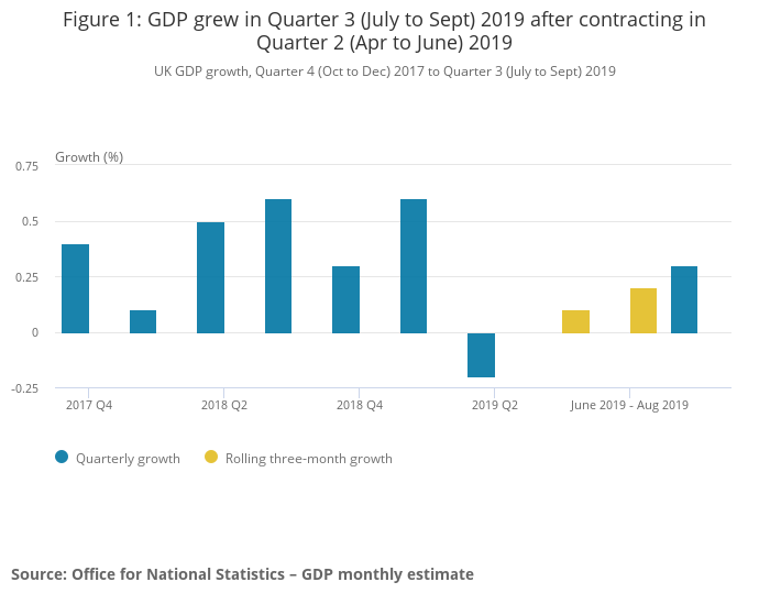 United Kingdom economy grows at slowest annual rate since 2010 in Q3